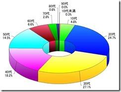年代別グラフ_201208